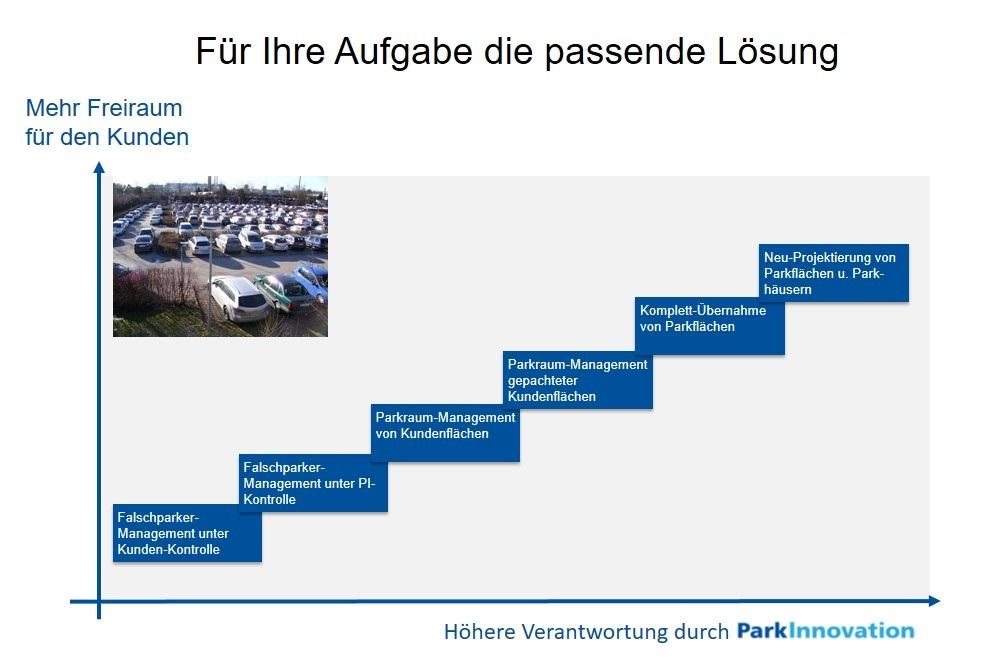 Parkraum-Management